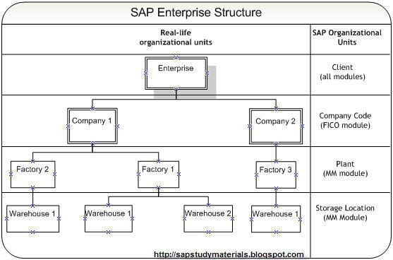 Паня's Notes / Enterprise Structure